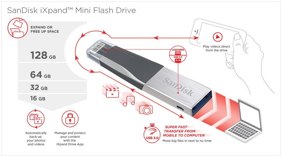SanDisk iXPand Mini Flash Drive 64GB