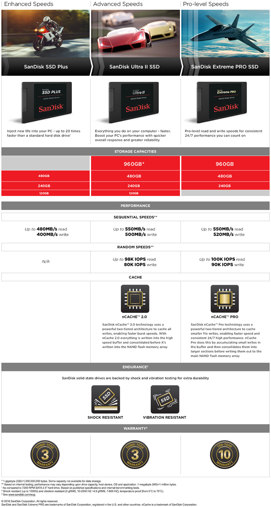 SanDisk® SSD Plus