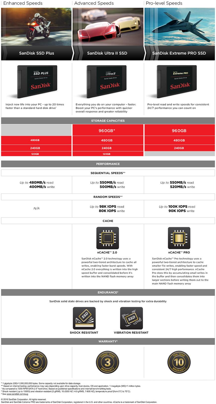 SanDisk Ultra® II SSD 480GB